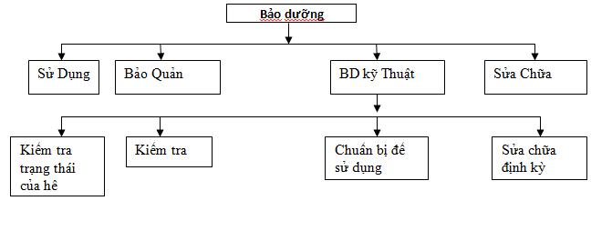 Quy trình bảo trì hệ thống PCCC