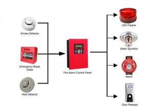 Sơ đồ hệ thống báo cháy tự động chuyên dụng