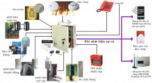 Nguyên lý hoạt động của hệ thống báo cháy tự động