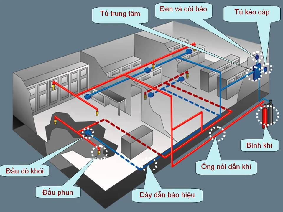 Cấu tạo đơn giản của hệ thống chữa cháy khí FM200